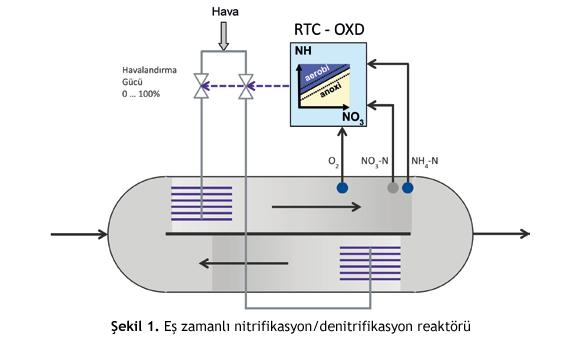 Atıksu Arıtma Tesislerinde Eş Zamanlı Nitrifikasyon/Denitrifikasyon Kontrolü