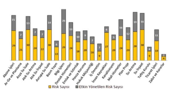 Risk Odaklı Kentsel Su ve Atıksu Yönetimi ve İSKİ Kurumsal Risk Yönetim Modeli